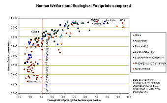 340px-Human_welfare_and_ecological_footprint